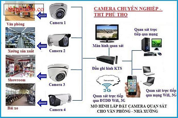 Lắp camera quan sát ở đâu tại Việt Trì, Phú Thọ?